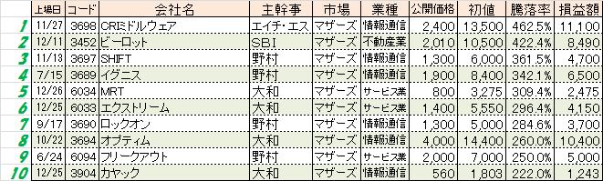 2014touraku-best10.png