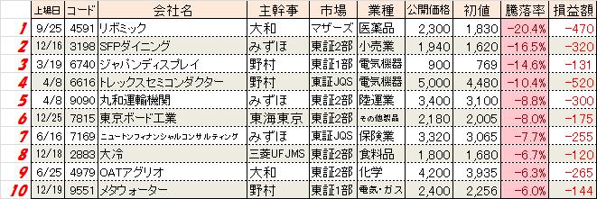 2014touraku-worst10.png